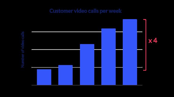 client-video-meetings-increase-per-week