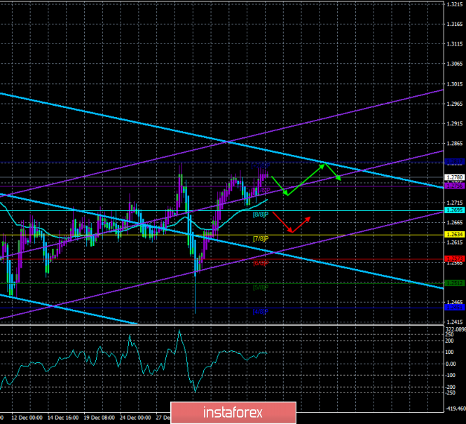 "GBP / USD. January 10th. The trading system. ""Regression Channels"". Powell's speech may help pound"