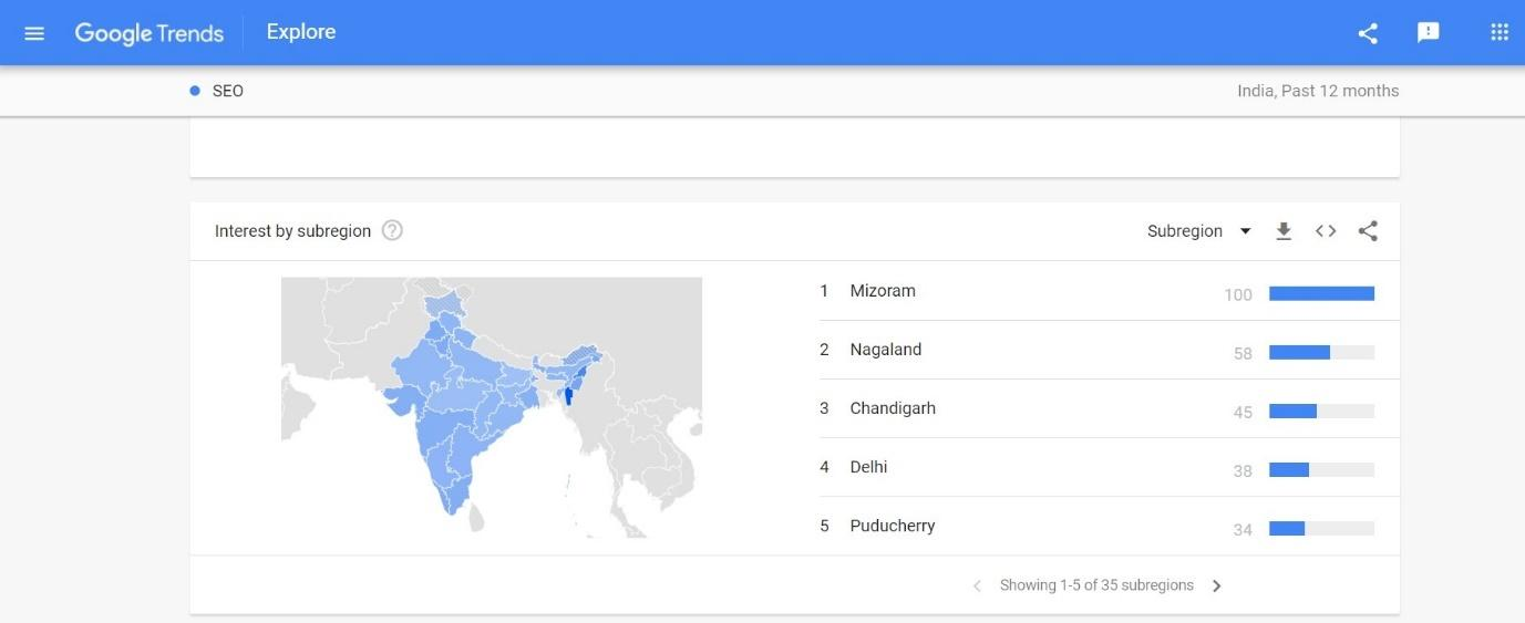 This Image shows Google trends se Keyword research Kaise Kare.