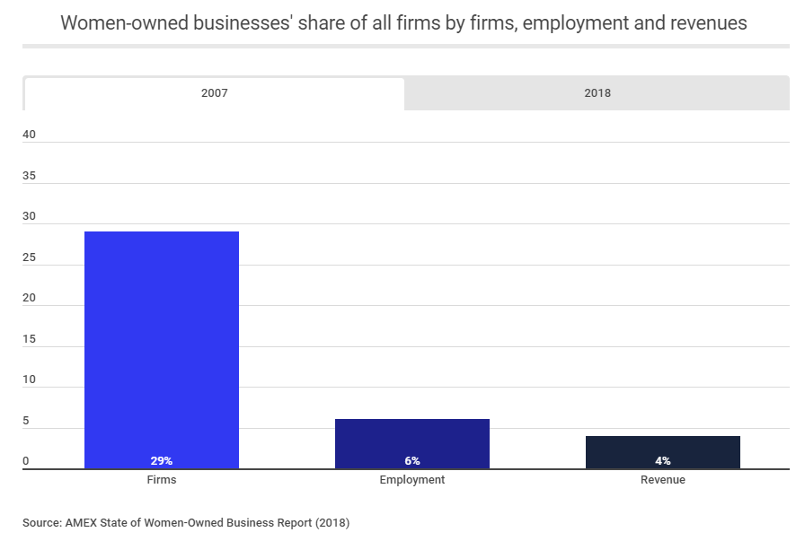 women owned business share of all businesses