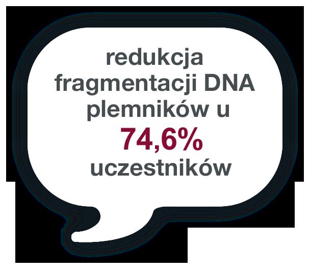 Redukcja fragmentacji DNA plemników u74,6% uczestników
