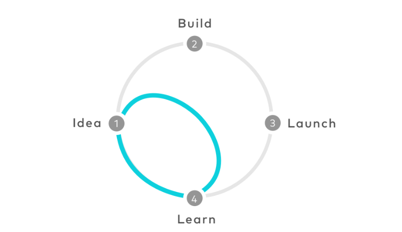 Google's Design Sprint 101: Building from insight to testable a product in 5 days