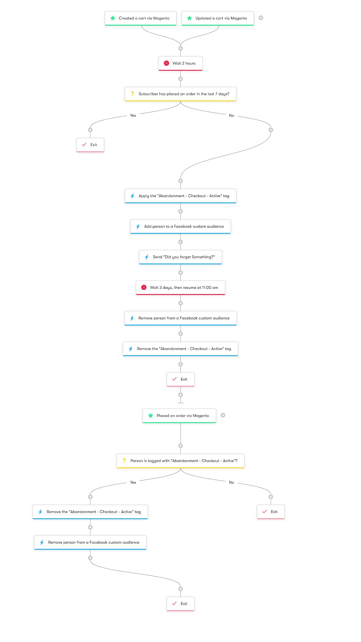 Magento Cart Abandonment - Workflow Diagram