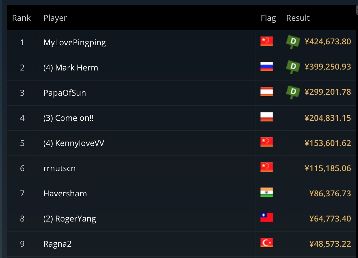 Top 9 of Event #10