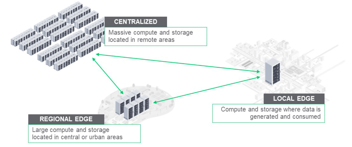 The hybrid data center architecture