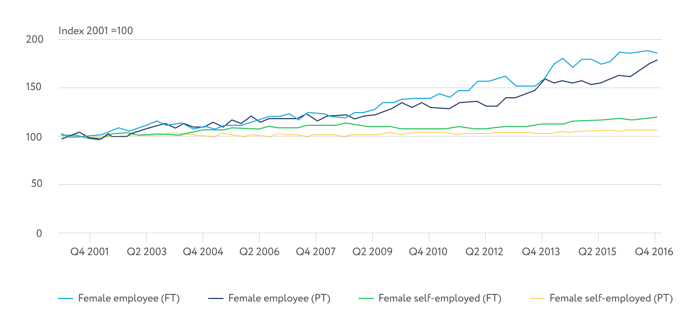 female employment statistics uk