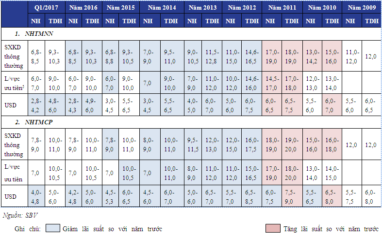 Diễn biến lãi suất huy động kỳ hạn trên 12 tháng trung bình của hệ thống ngân hàng và lạm phát, 2008 - 2016 2222