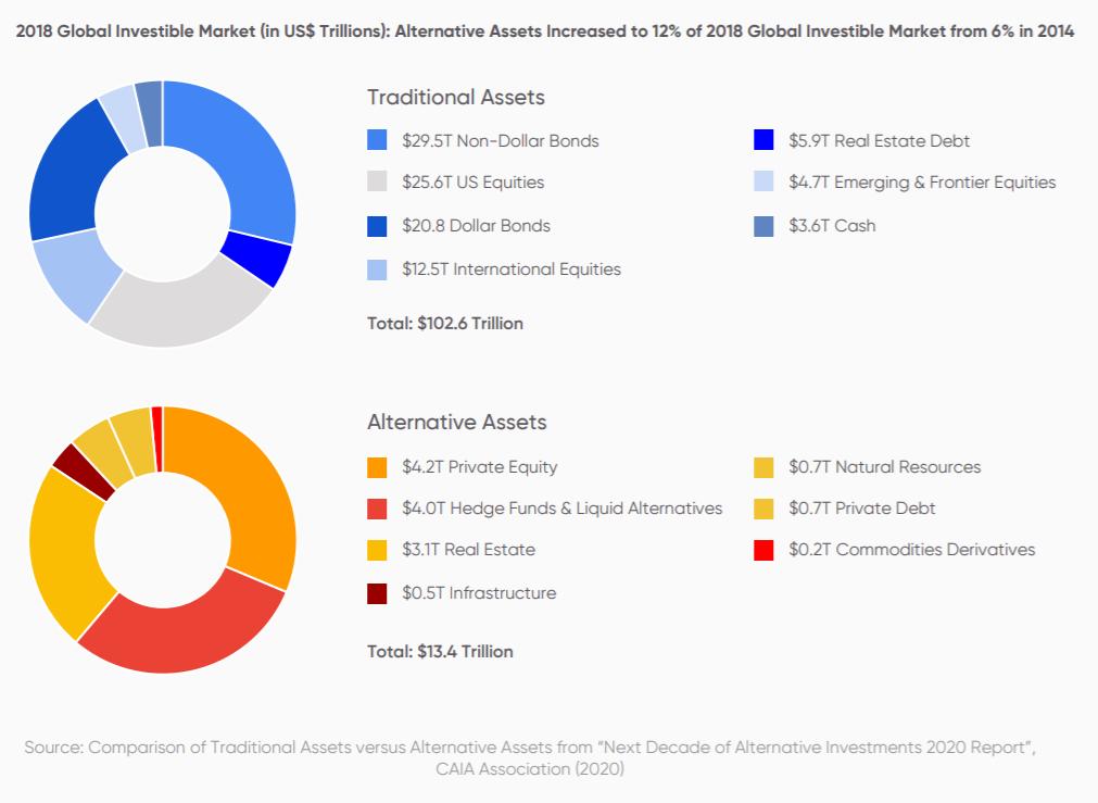 graphique montrant la part totale d'investissements dans les asstes traditionnels et les investissements alternatifs
