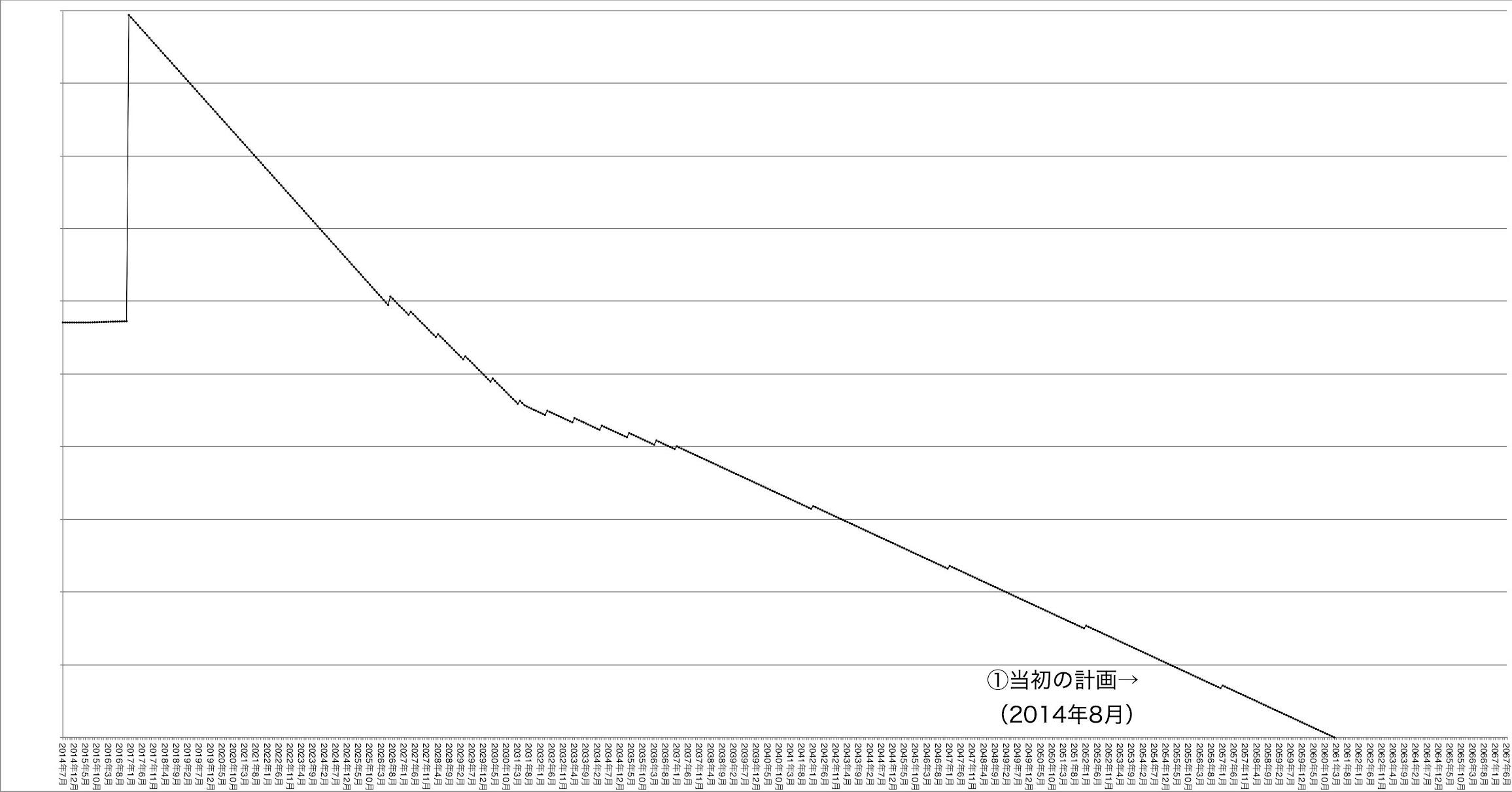 私の資産管理・運用遍歴〜その11:資産グラフの精緻化期