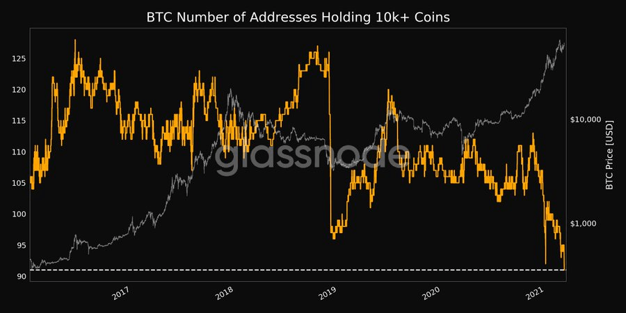 The number of Bitcoin Whales Holding 10,000 coins in one address decreased to an all-time low 1