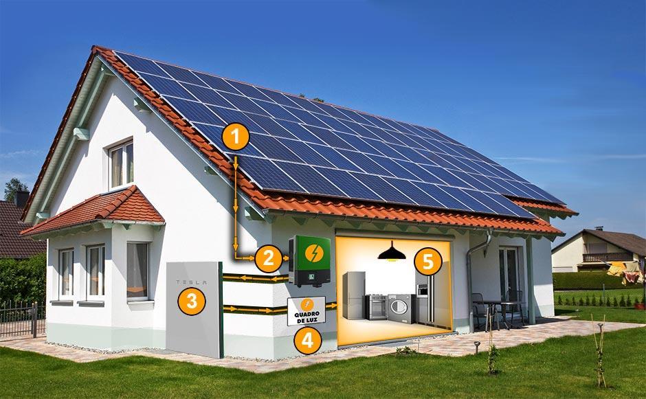 Como funciona o Gerador de Energia Off-Grid Solar com bateria solar