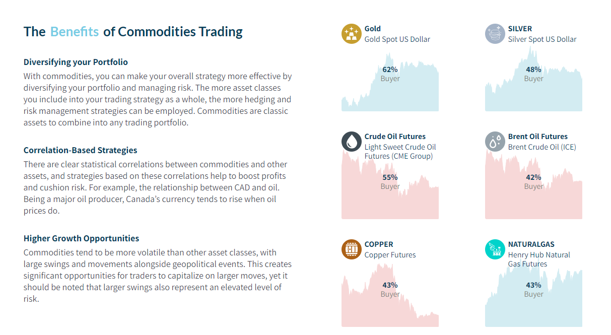 Axia Investments commodities CFDs