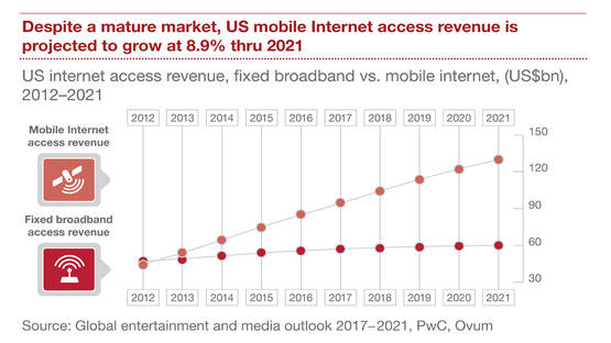 IP Carrier: Will Cable Have 72% Fixed Network Internet Access Share