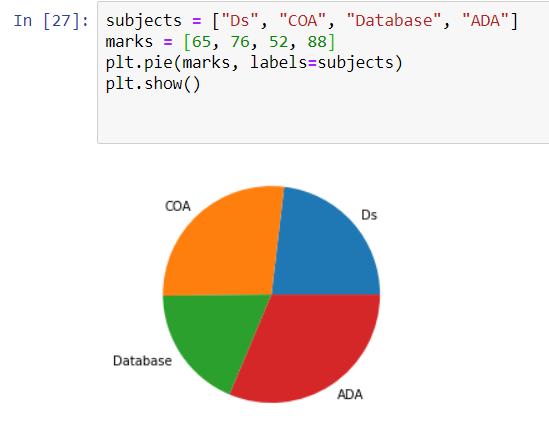 Pie chart using Matplotlib