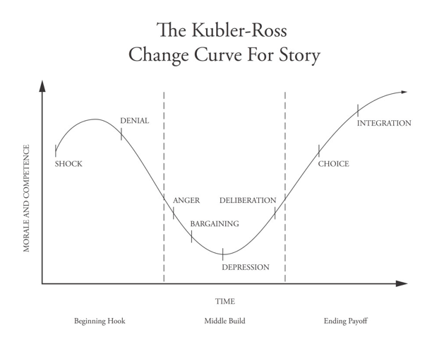 Kubler-Ross for Story