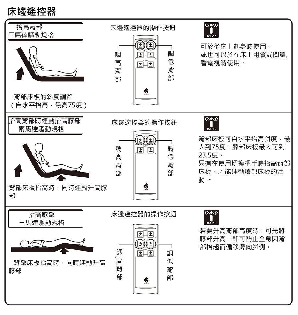 床邊搖控器