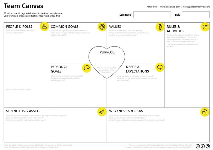 Team Canvas: una herramienta para formar a tu equipo y mantenerlo unido