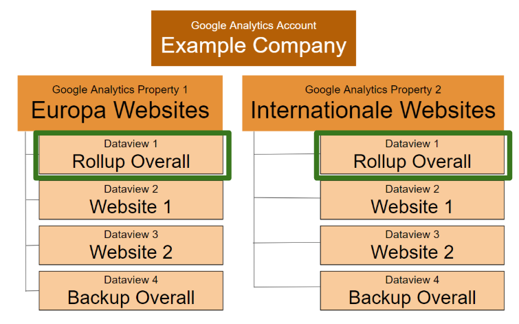 workaround for tracking more than 25 sites in one account in google analytics.