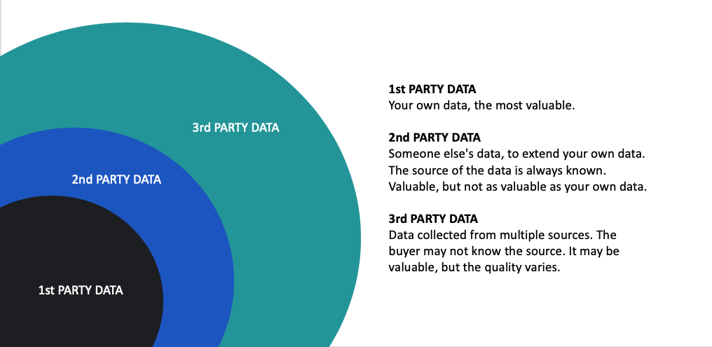 What are 1st, 2nd and 3rd party data and how can they be used in marketing?