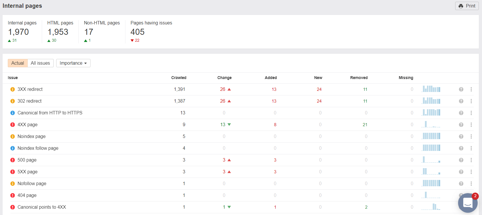 ahrefs audit onpage seo