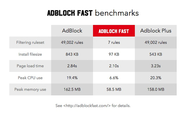 Adblock Fast chrome extension