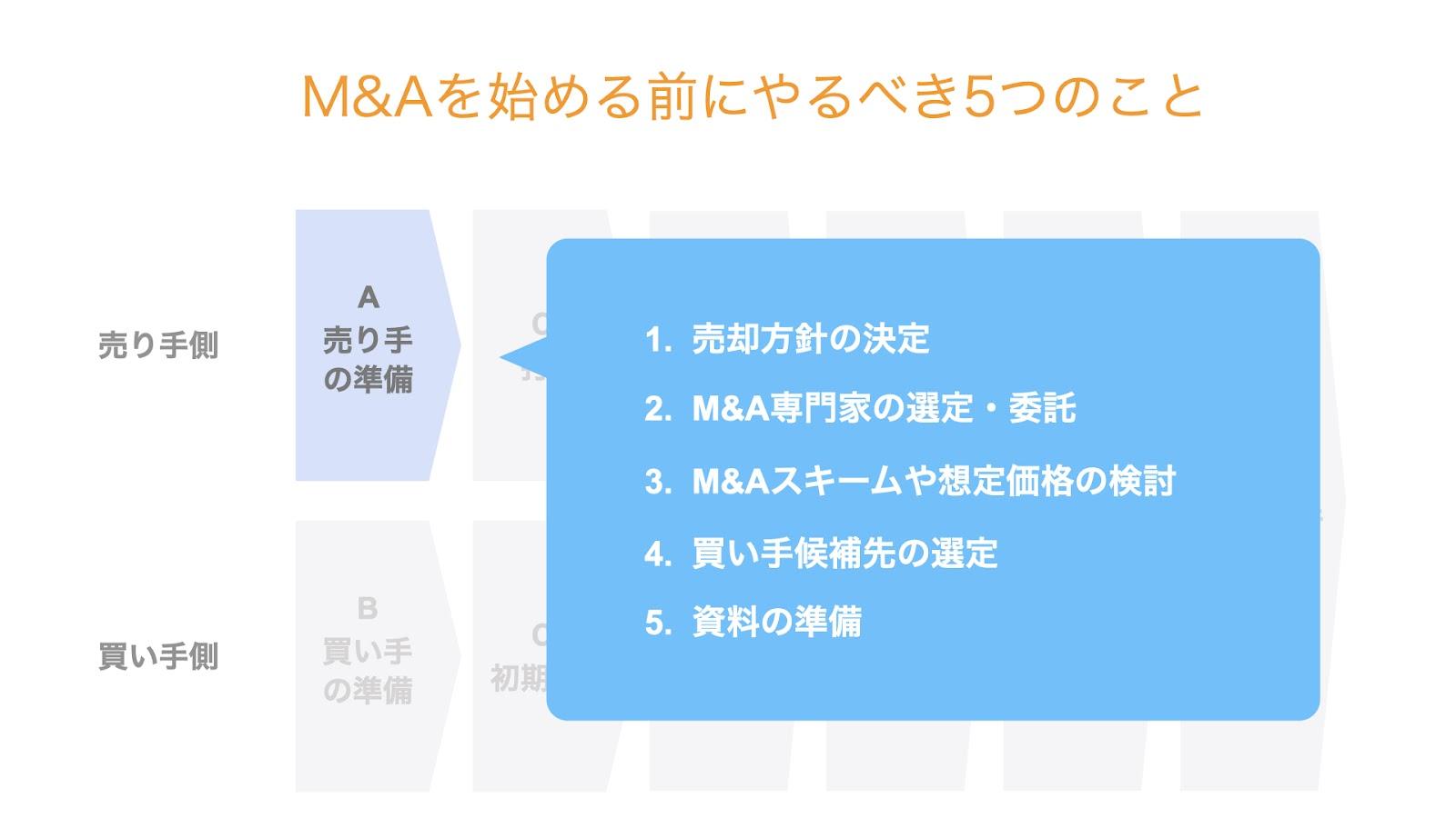 M&Aを始める前にやるべき5つのこと