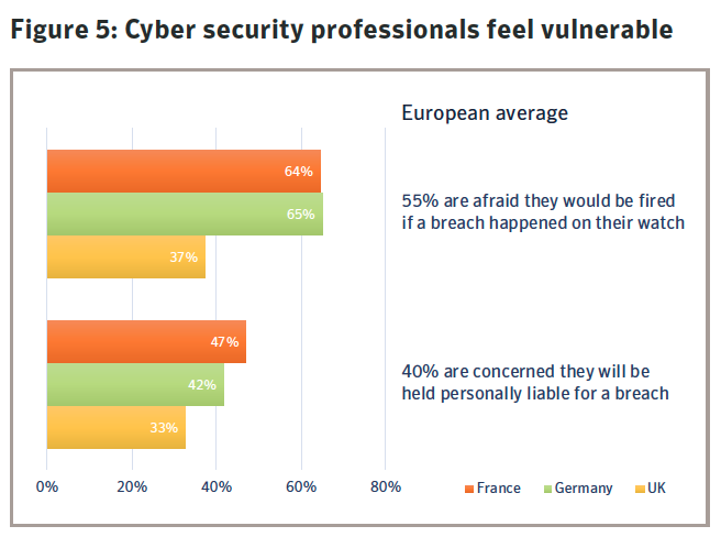 Figure 5: Cyber security professionals feel vulnerable. Source: Symantec