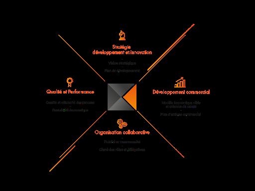 Quadrant 360 ESS - Renforcer la viabilité économique de mon entreprise et identifier des relias de croissance en Pays de la Loire , Bretagne et Vendée ,44, 35, 85