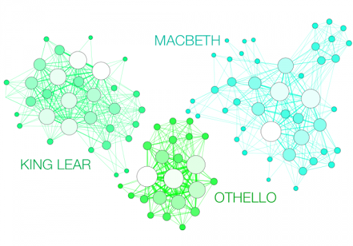 ShakespeareTragedynetworkdensities