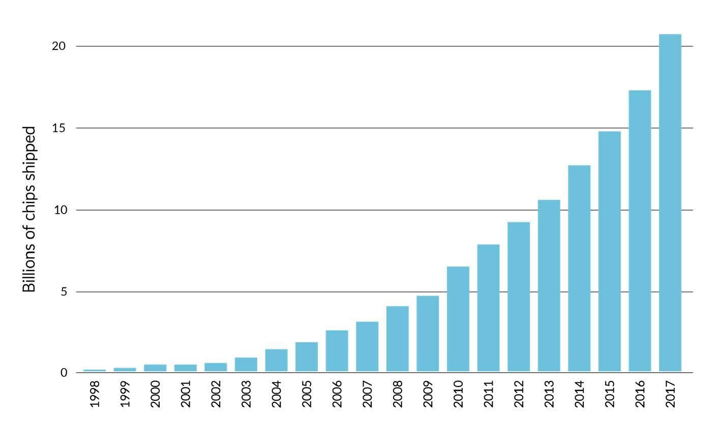Figure 1: Number of Arm-based chips shipped in the last 20 years.