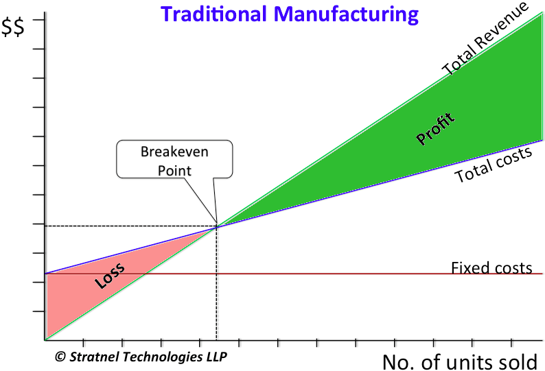 Breakeven with traditional manufacturing
