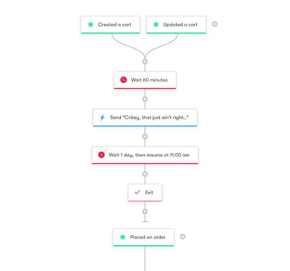 Drip Workflow - Shopper Activity API: Cart Abandonment - 1 email