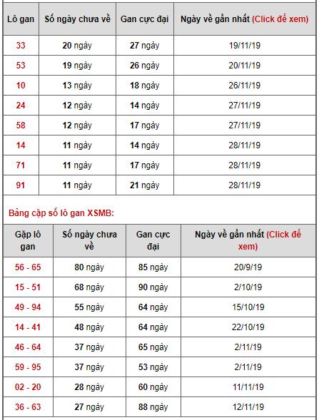 Bảng thống kê lô gan ngày 10/12/2019