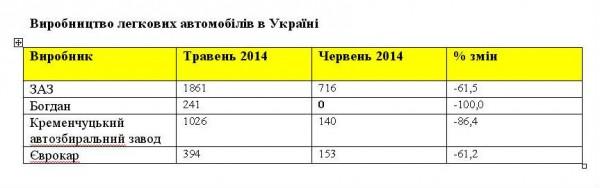 Украина в два раза снизила специальные пошлины на импорт легковых автомобилей - Цензор.НЕТ 9075