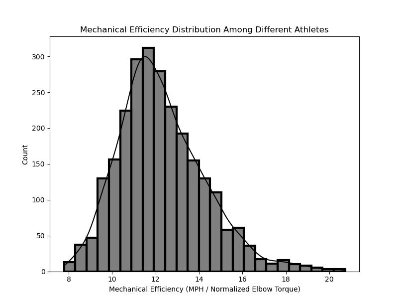 Mechanical Efficiency Distribution