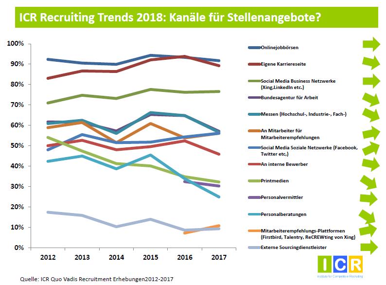 Recruiting Trends 2018