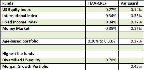 fees comparison