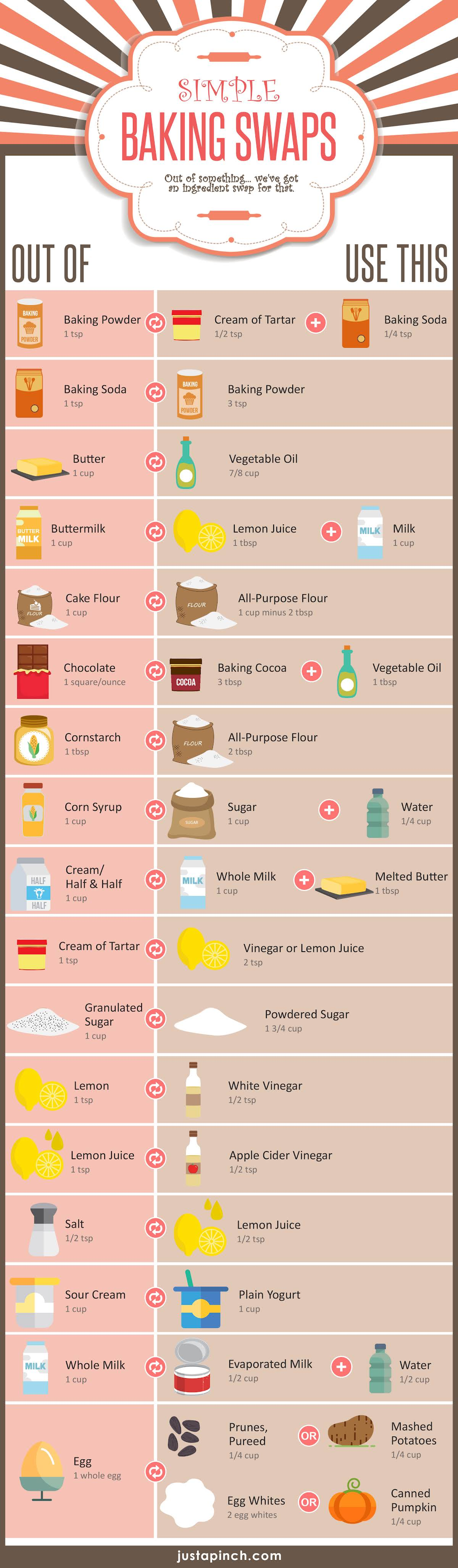 Simple Baking Swaps