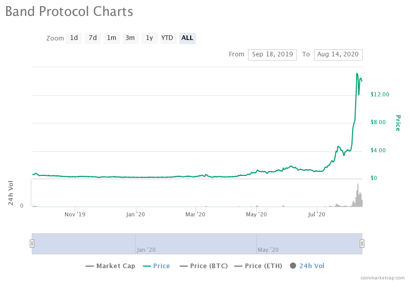 BAND Protocol's all-time chart price