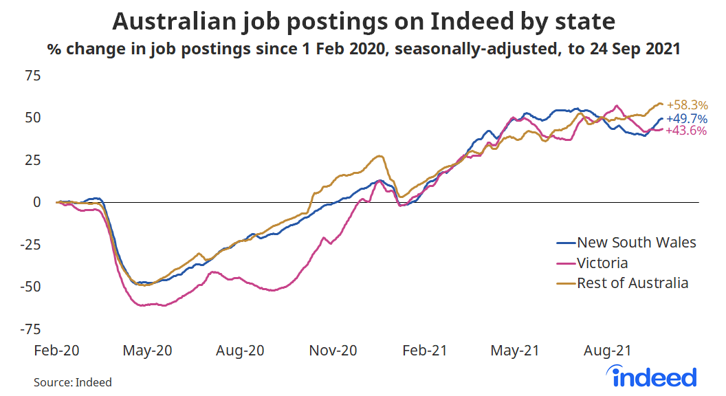 """Line graph titled """"Australian job postings on Indeed by state."""""""
