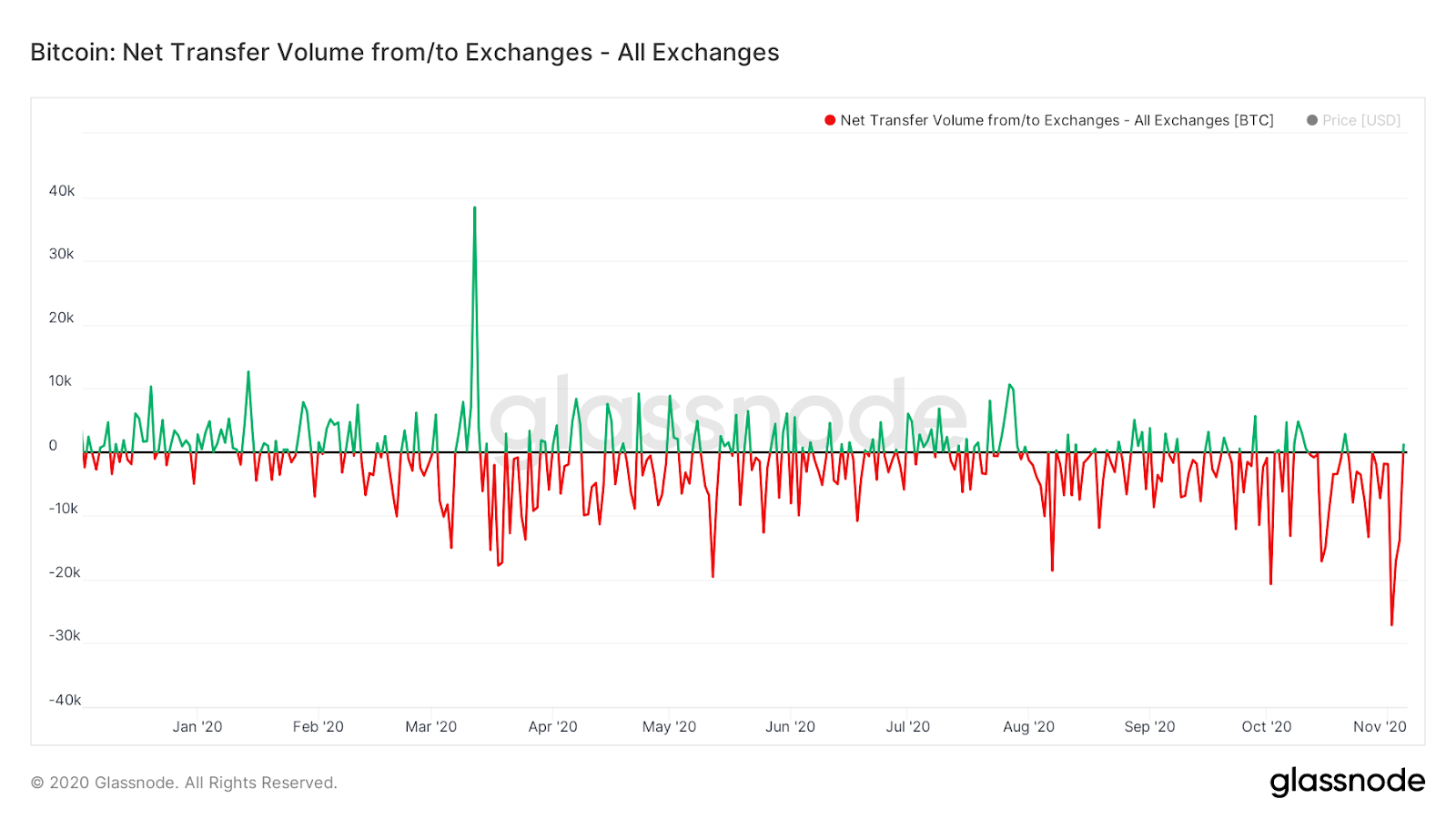 Net flow of Bitcoin to and from cryptocurrency exchanges