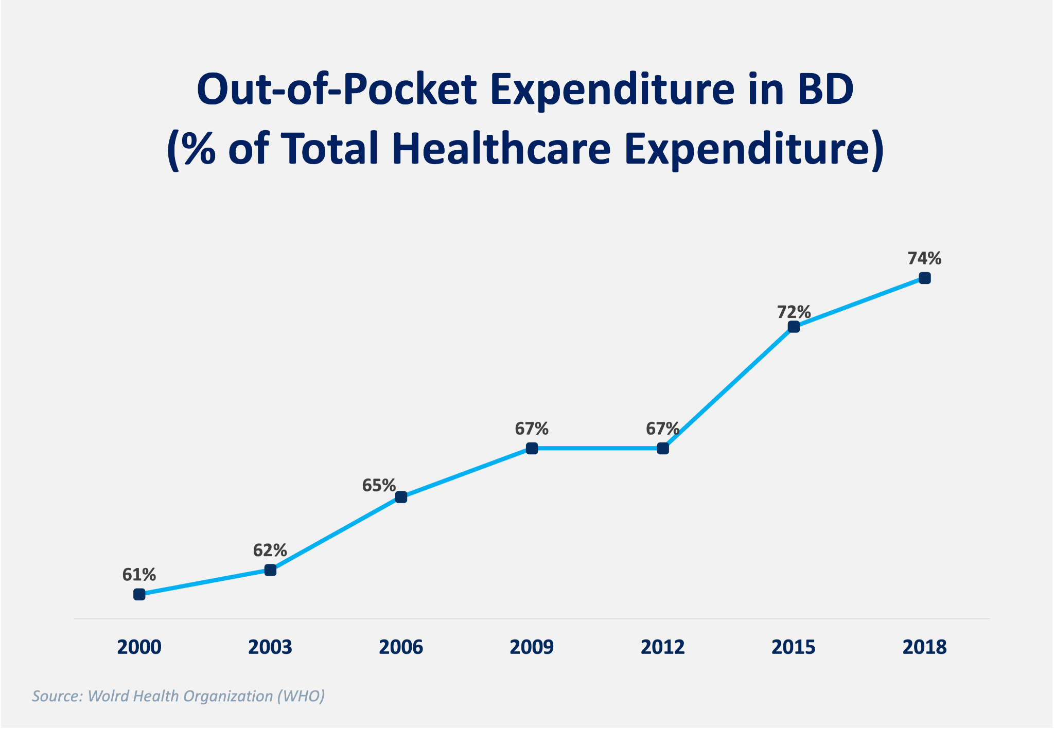 Figure: Trend in out-of-pocket expenditure as a % of total healthcare expenditure (2000 - 2018)