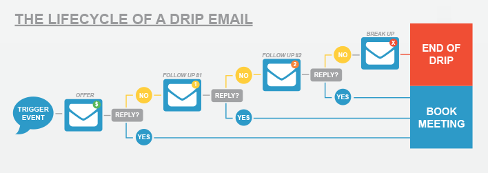 drip email campaign life cycle
