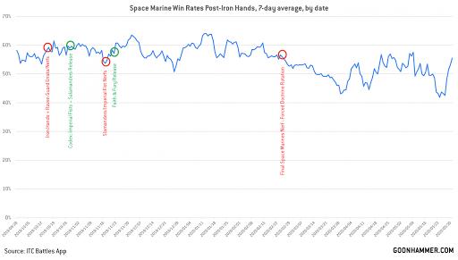 The May 2021 40k Meta Review