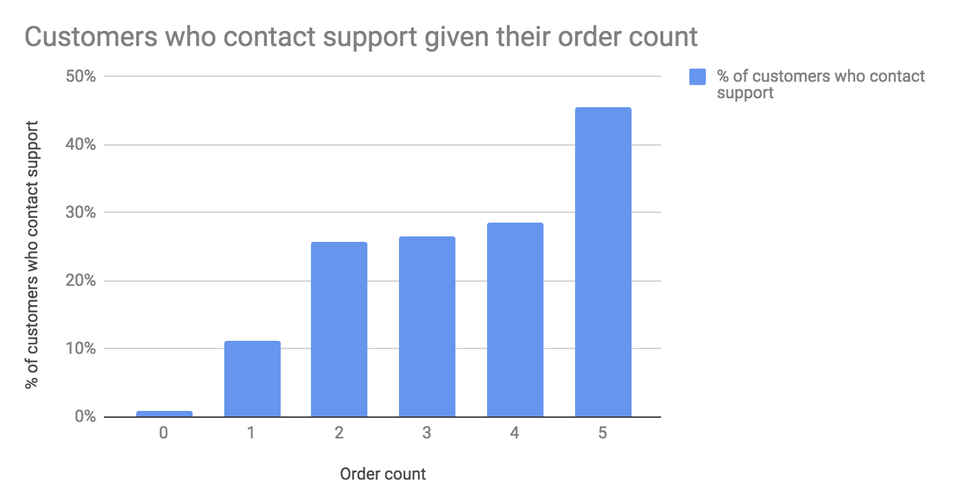 Customers who contact support given their order count