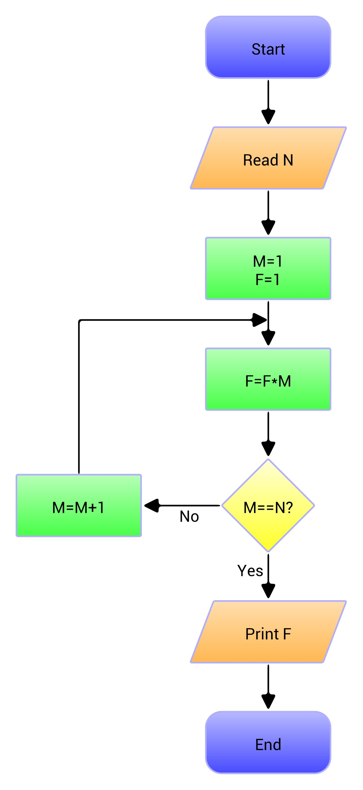 Photo: Factorial flowchart exported by Polydia as PNG