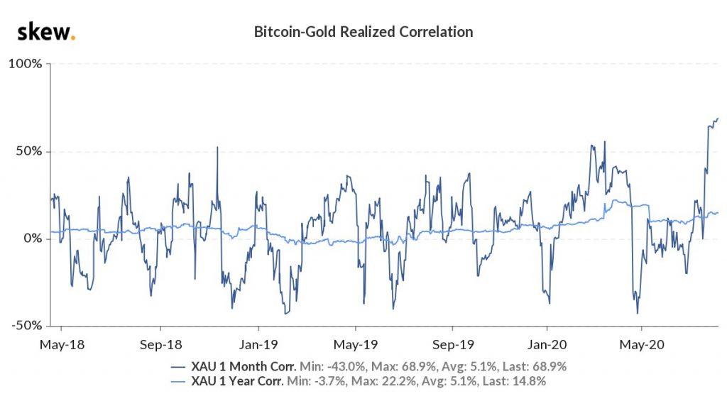 correlação ouro e bitcoin