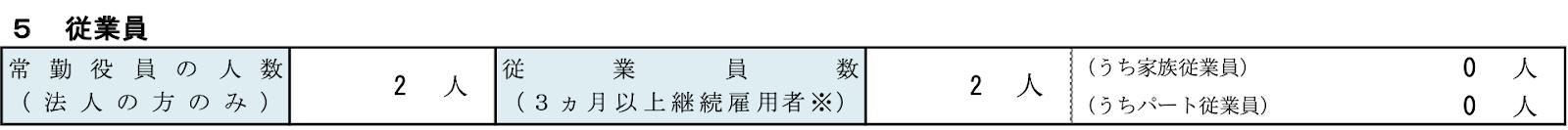 創業計画書の従業員サンプル図
