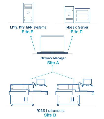 Программное обеспечение MOSAIC для RMT