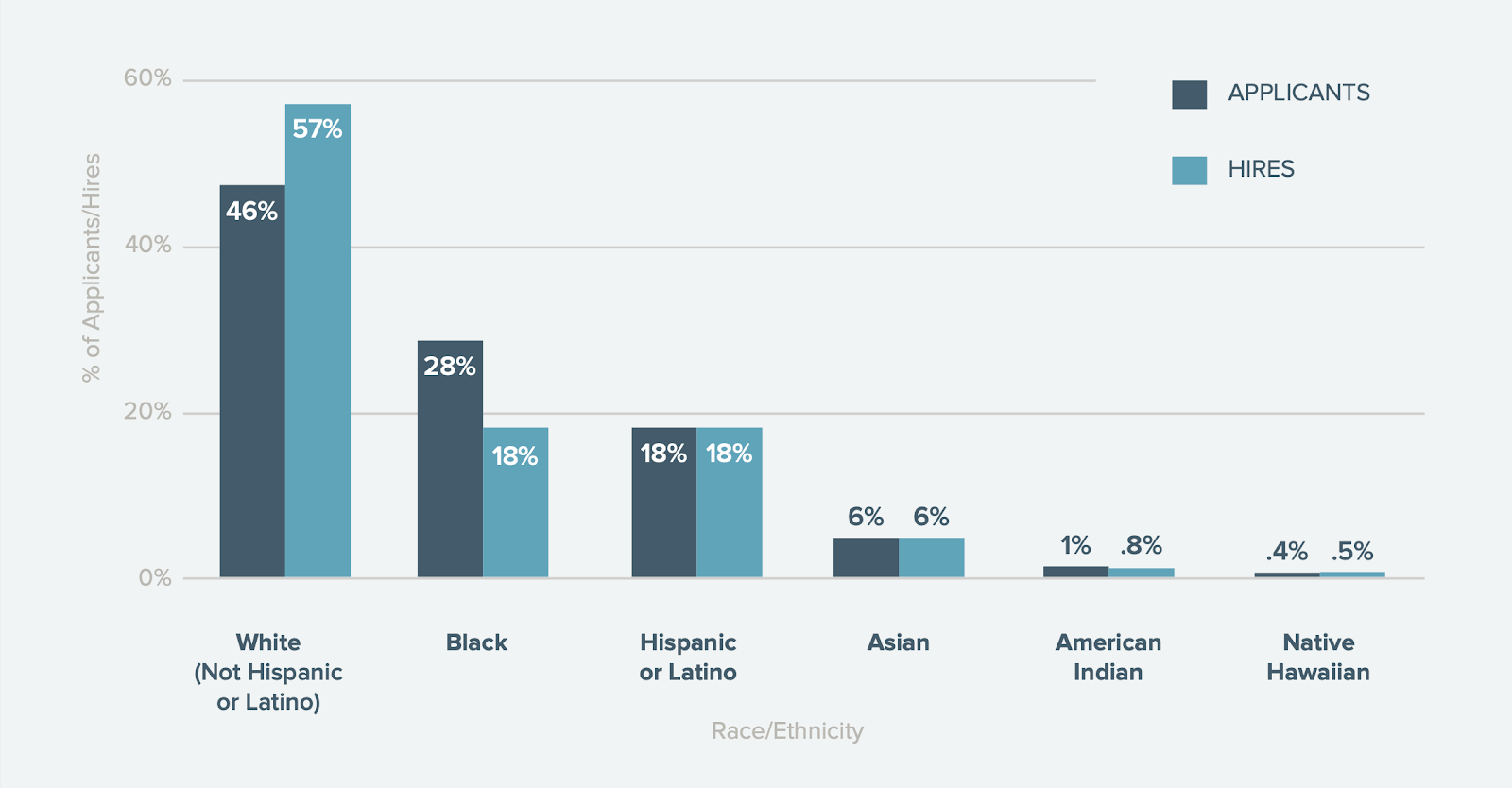 Chart: Applied % vs Hired % by Race or Ethnicity